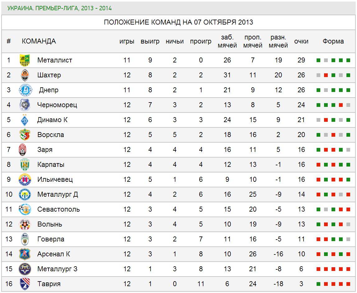 украинский футбол таблица результатов