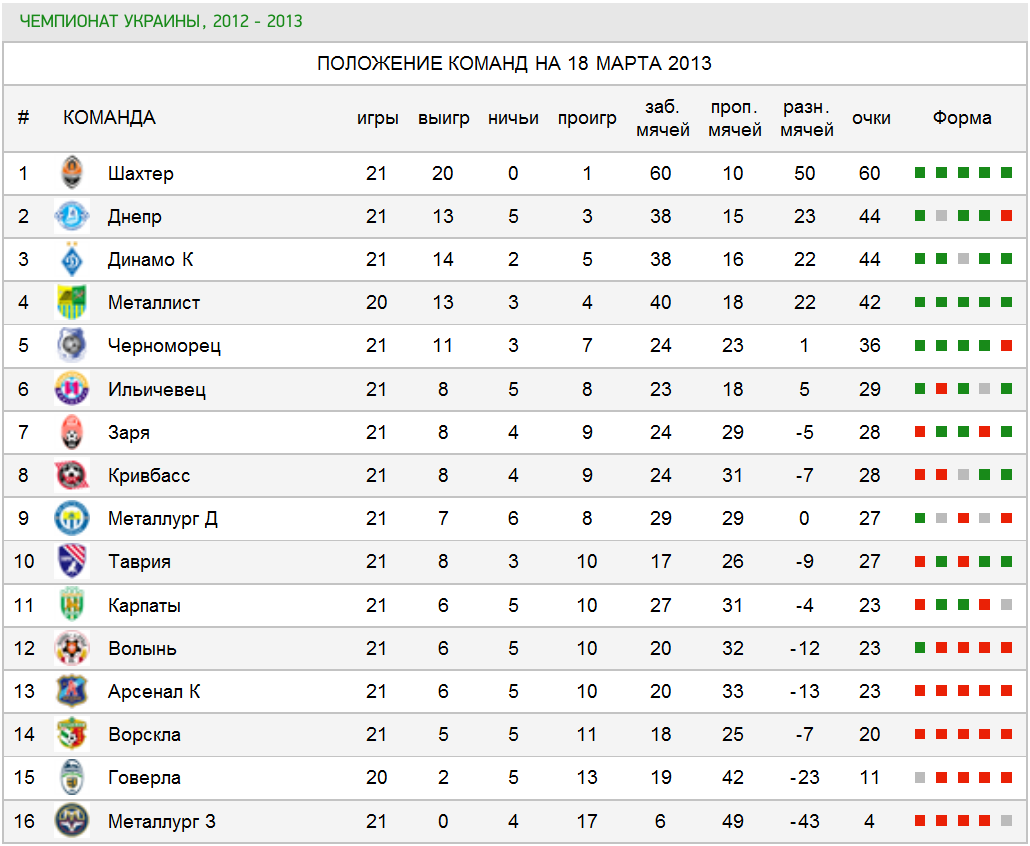 Турнирная таблица чемпионата украины по футболу 1 фотография